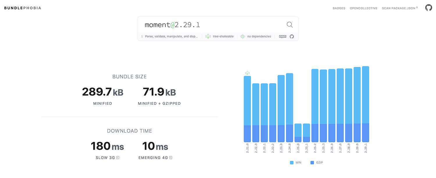 Moment.js has increased in size by 15% in the last 15 releases.