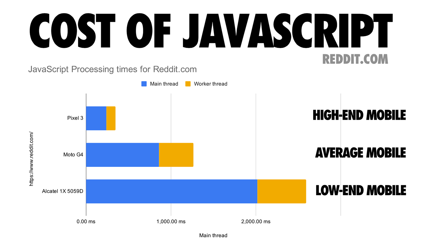 Cost of JavaScript in 2019